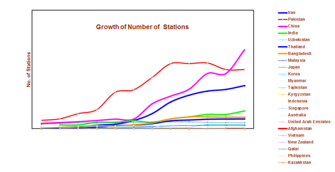 Growth_number_stations_2014