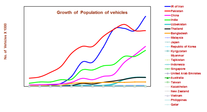 Growth_of_population_vehicles_2014